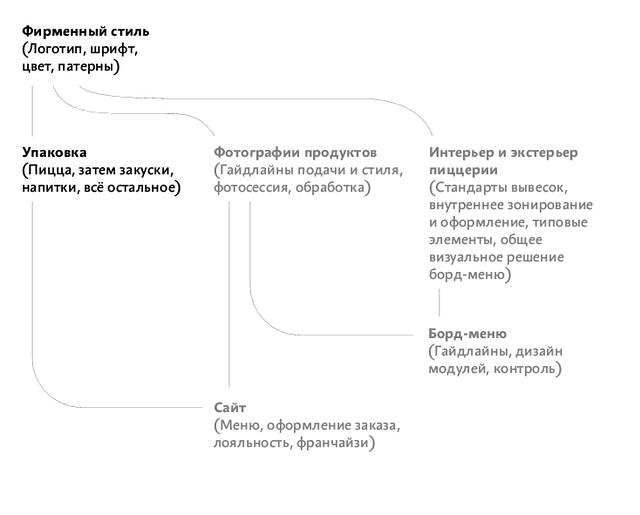 Roadmap Artem Gorbunov
