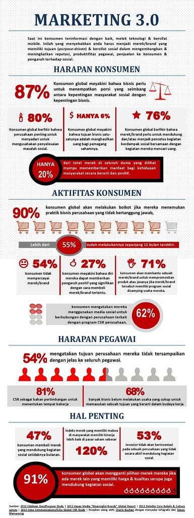 infografik marketing 3.0