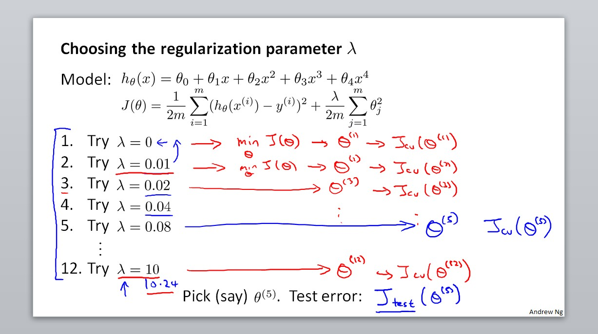 Choosing the regularization parameter