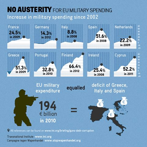 augment de despesses militars països europeus