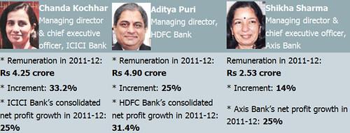 Bank CMD CEO salaries