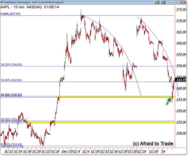 AAPL Intraday 15min Day Trading Support Fibonacci Confluence Grid Trade Planning