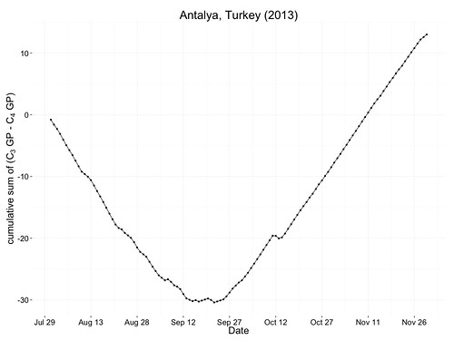 temperatures and growth potential at Antalya