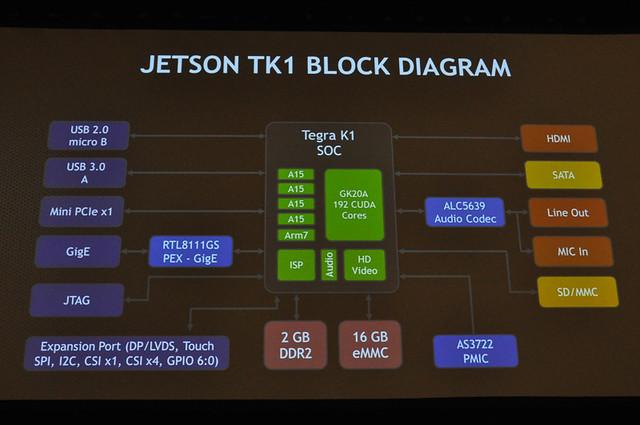 Jetson TK1