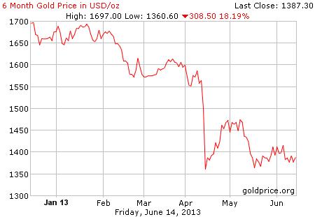Gambar grafik chart pergerakan harga emas dunia 6 bulan terakhir per 14 Juni 2013