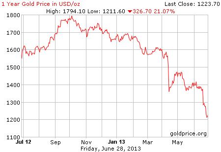 Gambar grafik image pergerakan harga emas 1 tahun terakhir per 28 Juni 2013