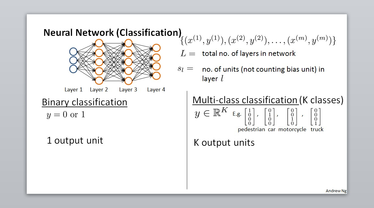 Neural Network (Classification)