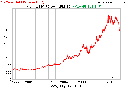 Gambar grafik chart pergerakan harga emas dunia 15 tahun terakhir per 05 Juli 2013