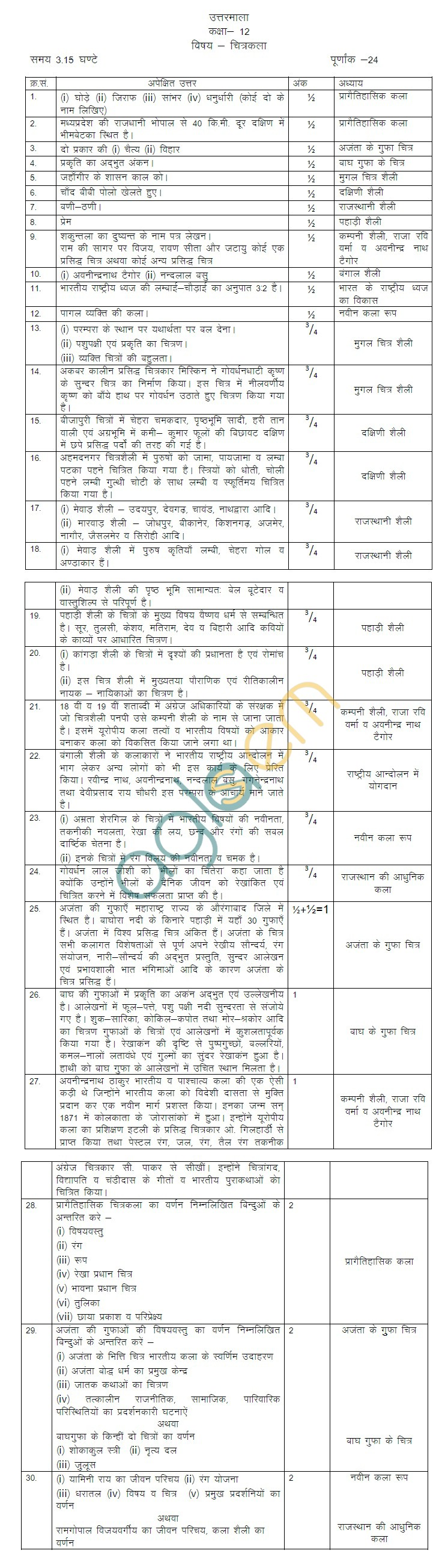 Rajasthan Board Class 12 Drawing Model Question Paper