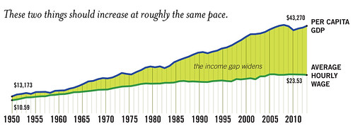 The Income Gap Widens