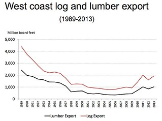 Log Lumber Chart22
