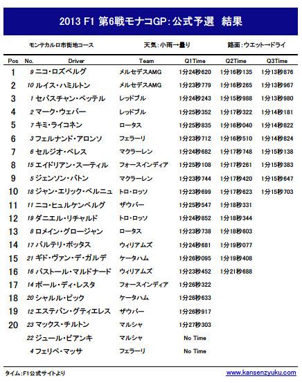 2013F1第6戦モナコGP公式予選リザルト