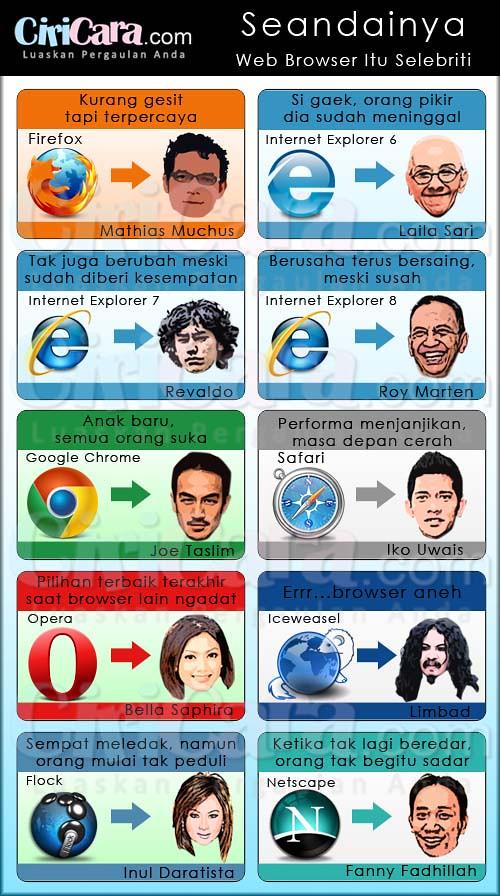 ciricara-Seandainya-Web-Browser-Itu-Selebriti