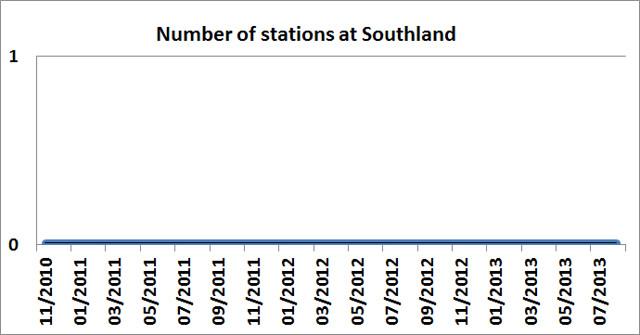 Frankston line - Southland station