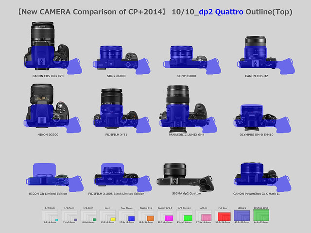 【New CAMERA Comparison of CP+2014】10/10_SIGMA dp2 Quattro Outline(Top)