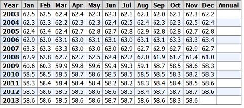 employment-pop chart 12-13
