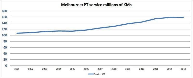 Melbourne public transport: Service kilometres (millions)