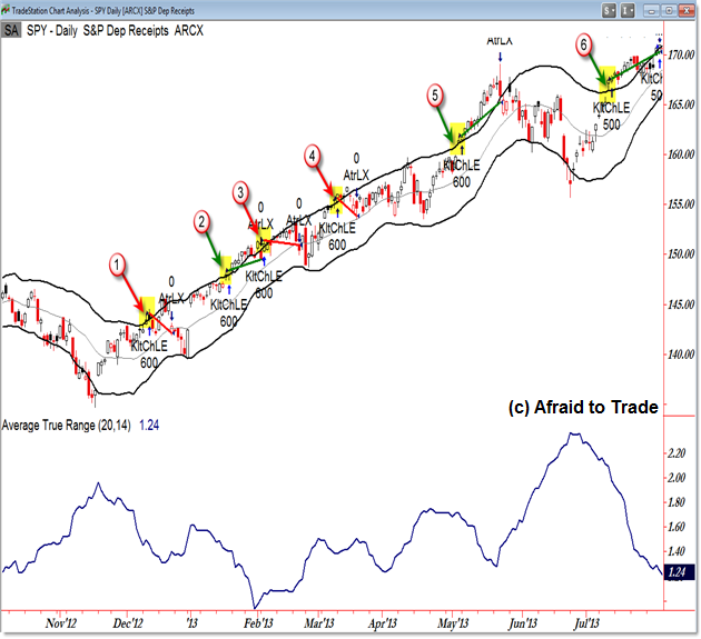 Keltner $2.00 stop loss chart image Dollar Trailing