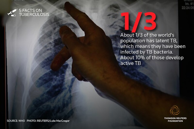 About 1/3 of the world's population has latent TB, which means they have been infected by TB bacteria. About 10% of those develop active TB<br /> SOURCE: WHO