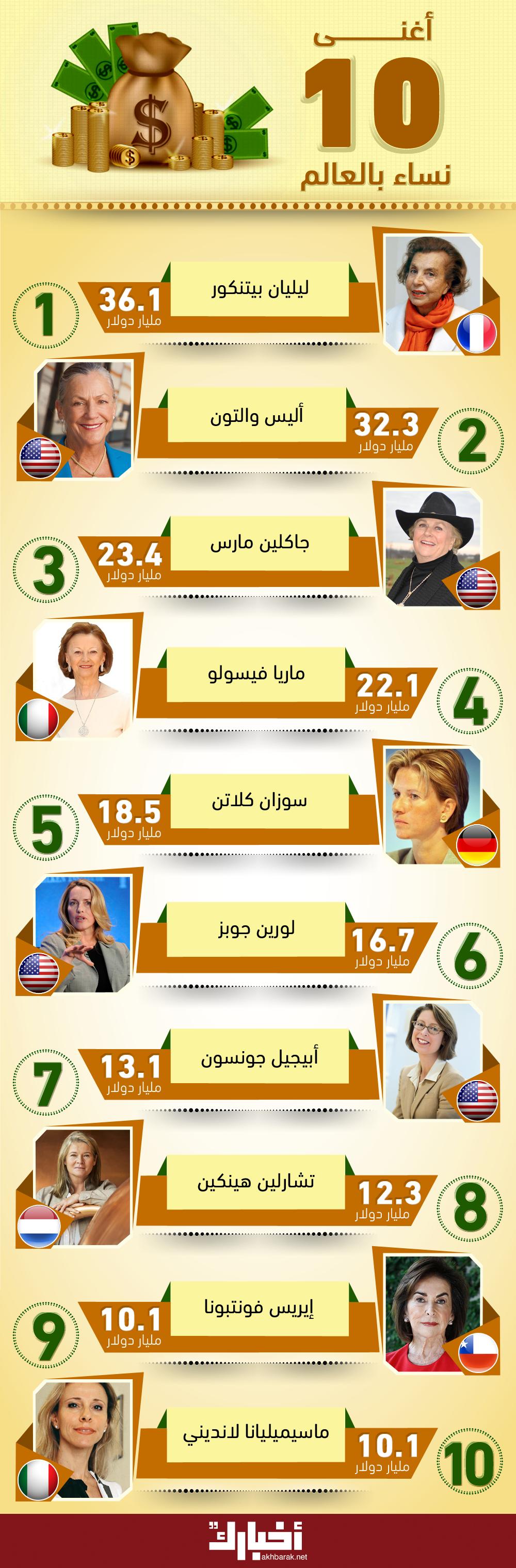 أغنى 10 نساء بالعالم