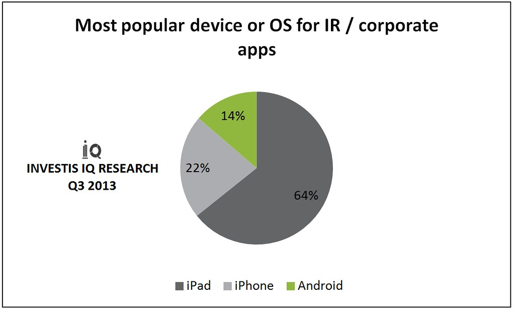 Most popular device or OS for IR or corporate apps
