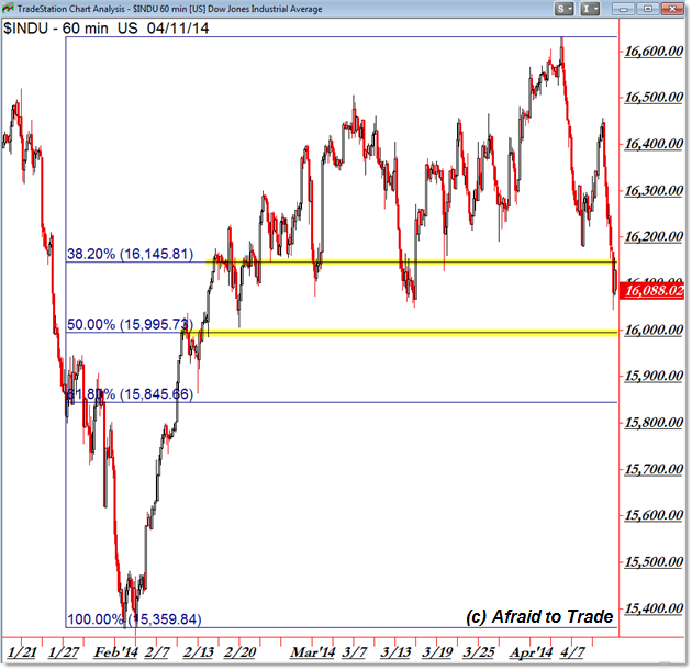 Dow Jones Fibonacci Reference Levels