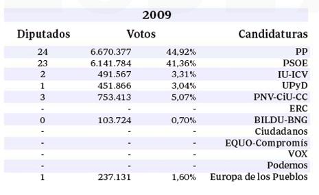14e26 ABC Resultado elecciones europeas 2009
