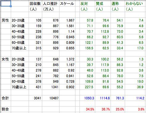 「家族の法制に関する世論調査」 調査の回収数を人口比で補正