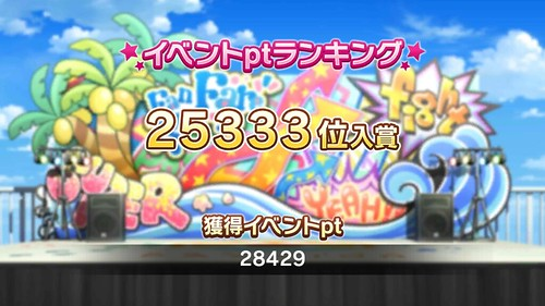 25333位、28429pt