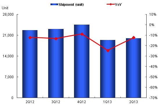 投影機近一年出貨量變化