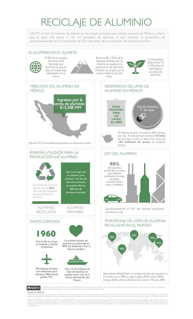 Infografía-Reciclaje-Aluminio
