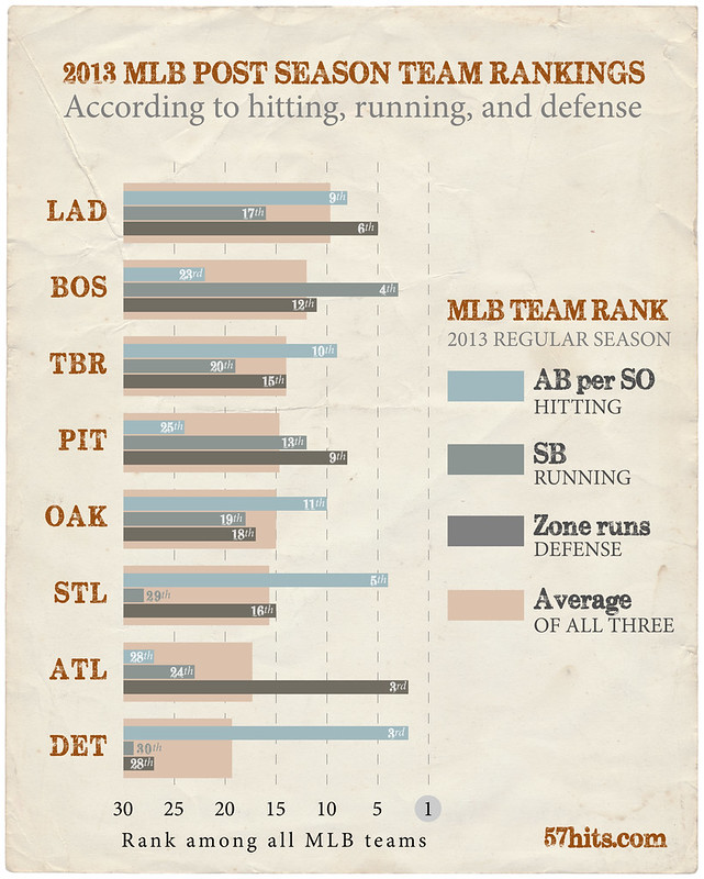 Ranking of the 2013 MLB playoff teams