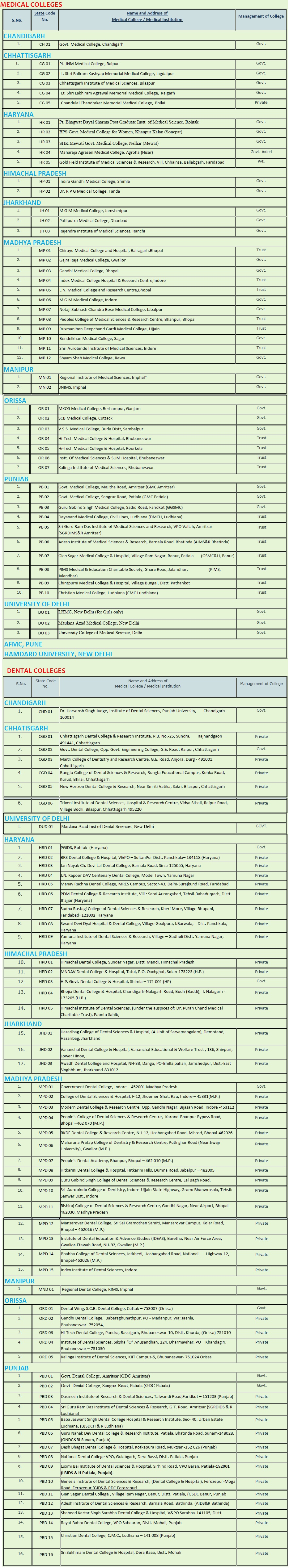 AIPMT 2014 Colleges and Seats   aipmt  Image