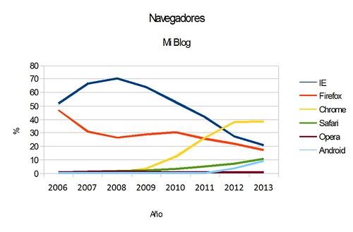 Estadisticas Uso Estadísticas Uso Navegadores