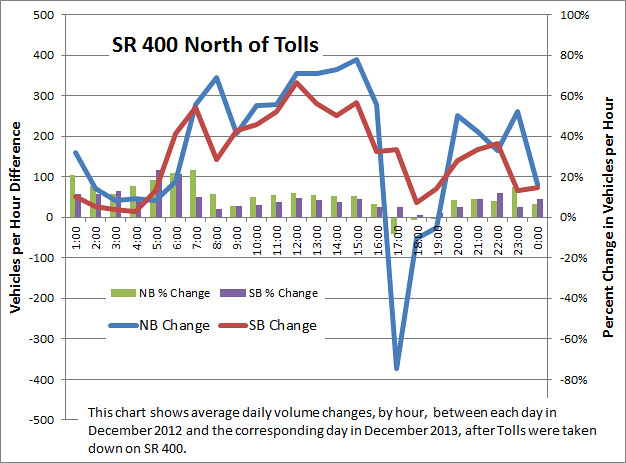 SR 400 North of Tolls Graph
