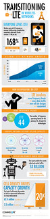 Transitioning to LTE in Wireless Networks Infographic from CommScope
