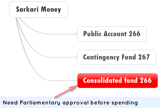 consolidate fund of India need parliament approval