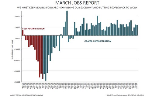 March 2014 Jobs Report