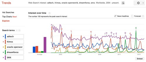 Google Trends - Web Search interest: adtech, himss, oracle openworld, dreamforce, smx - Worldwide, 2004 - present
