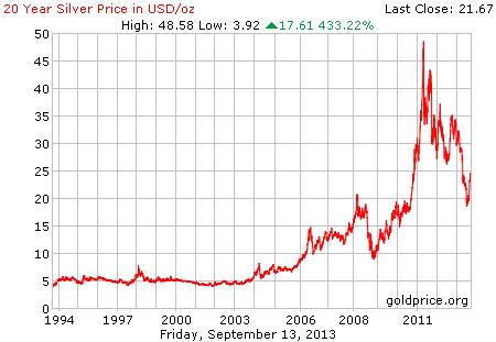 Gambar grafik chart pergerakan harga perak dunia 20 tahun terakhir per 30 Agustus 2013