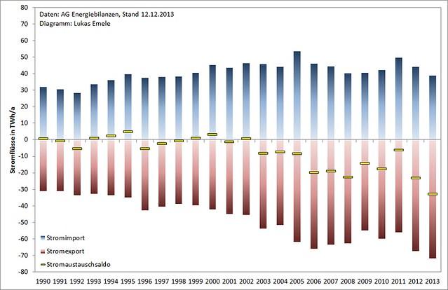 Stromimport, Stromexport und Stromaustauschsaldo von 1990 bis 2013