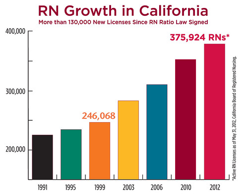 RN growth in California Since Ratios