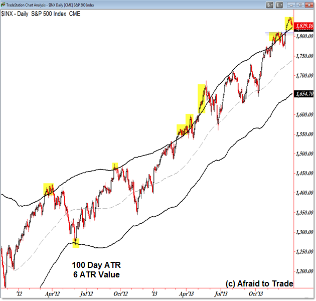 S&P 500 SPX SPY Keltner Channel Daily Stock Market Chart
