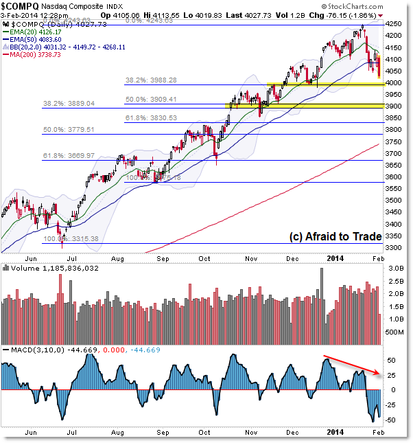 NASDAQ Tech Index Breakdown Support Break Daily Chart Technical Analysis Level Planning Fibonacci Retracement Targets