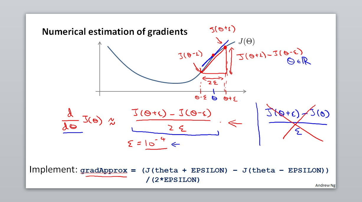Numerical estimation of gradients