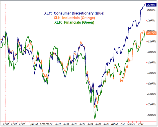 Sector Rotation Comparion Top Three Sectors XLI XLF XLY