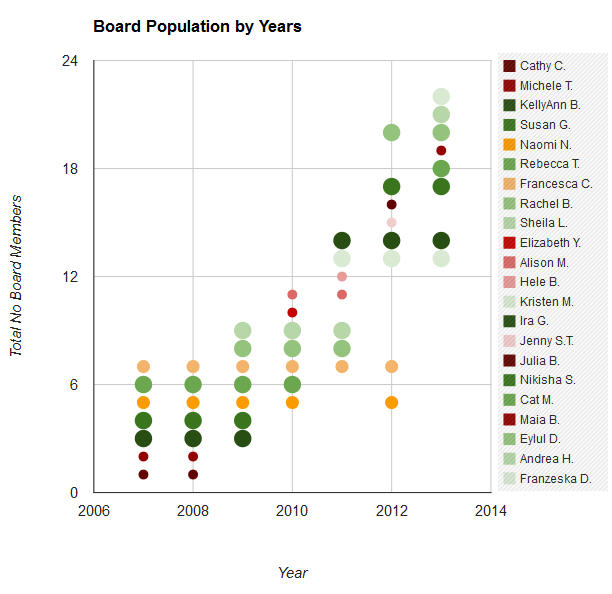 OTW Board Population by Year