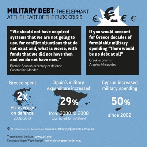 augment despesa militar a grècia, estat espanyol i xipre