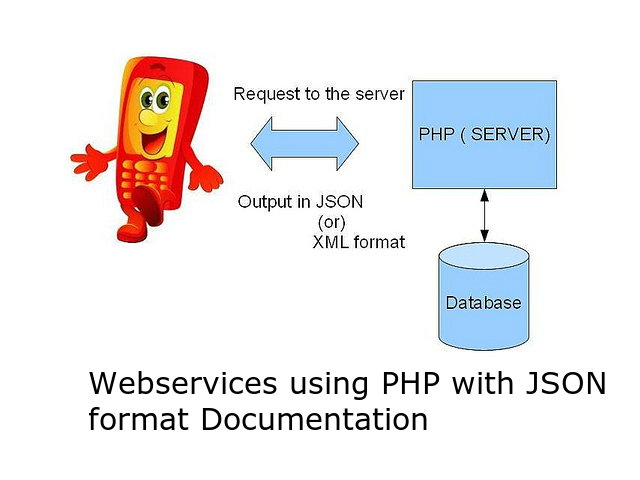 Webservices using PHP with JSON format Documentation by Anil Kumar Panigrahi