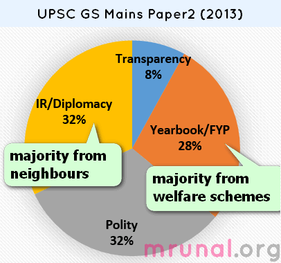 UPSC-Mains-General-Studies-GS-Paper2
